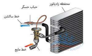 فرایند تبدیل مایع به گاز در اواپراتور