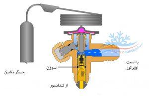 فرایند تولید برودت در شیر انبساط